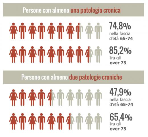 Real Life, nuova indagine su anziani in Italia, federanziani e gruppo menarini